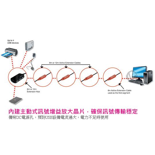 LINDY 林帝 USB 2.0 Type-A/公 To Type-A母 主動式4埠延長集線器 8m (42781) 01