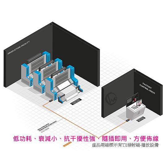 LINDY 林帝 HDMI2.0 18Gbit/s 4K/60Hz 零失真 光電混合傳輸線  02