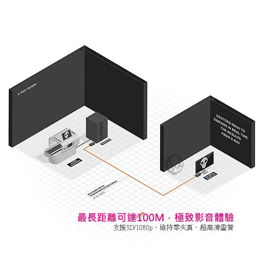 LINDY 林帝 HDMI2.0 18Gbit/s 4K/60Hz 零失真 光電混合傳輸線  01
