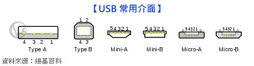 LINDY 林帝 USB2.0 A/公 轉 micro USB 高速傳輸線名 18
