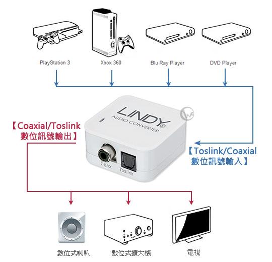 LINDY 林帝 無損轉換 同軸轉光纖/光纖轉同軸 台灣製 數位音源 雙向轉換器 (70411)18