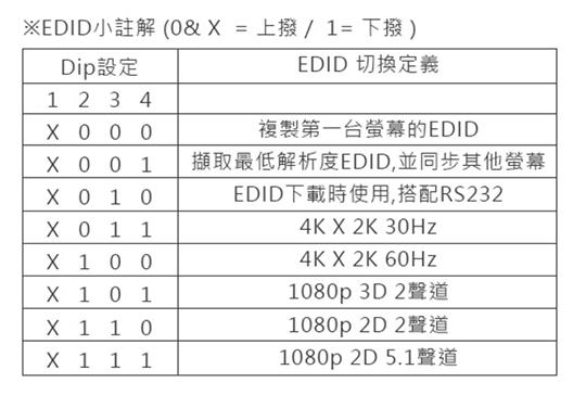 LINDY 林帝 HDMI2.0 UHD 18G 4K@60Hz 一進四出 影像分配器 (38241) 02