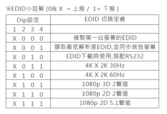 LINDY 林帝 HDMI2.0 UHD 18G 4K@60Hz 一進二出 影像分配器 (38240) 02