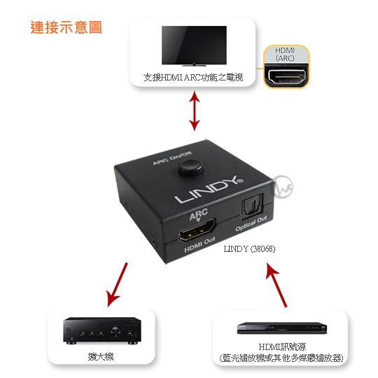 LINDY 林帝 HDMI 4K ARC轉接器+CEC模擬功能器 (38068)  02